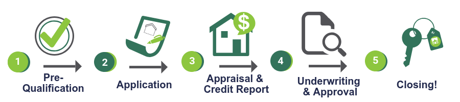 icon including five steps of mortgage process prequalification application appraisal and credit report underwriting and approval closing